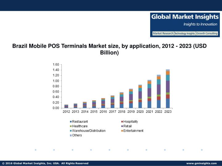 Brazil Mobile POS Terminals Market size, by application, 2012 - 2023 (USD Billion)