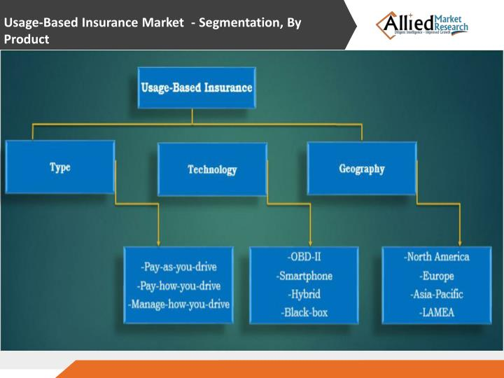 Usage-Based Insurance Market  -