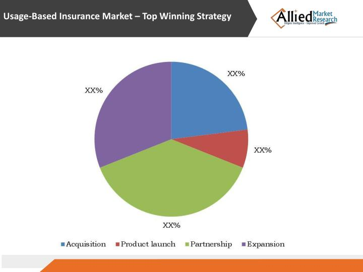 Usage-Based Insurance Market – Top Winning Strategy