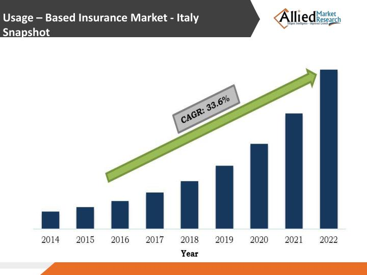 Usage – Based Insurance Market - Italy  Snapshot