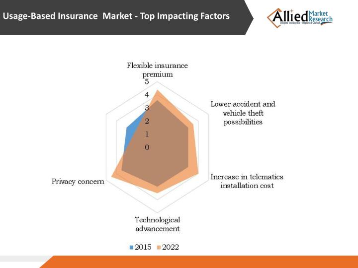 Usage-Based Insurance  Market - Top Impacting Factors