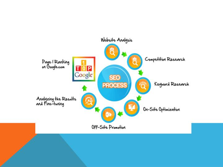 Web development seo services company in usa websquare infotech call on 1 8009791307 7447925
