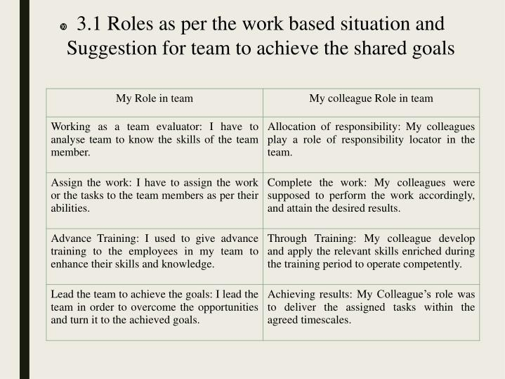 3.1 Roles as per the work based situation and Suggestion for team to achieve the shared goals