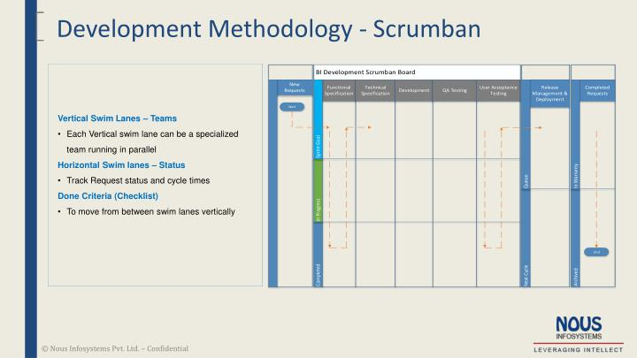 Development Methodology - Scrumban