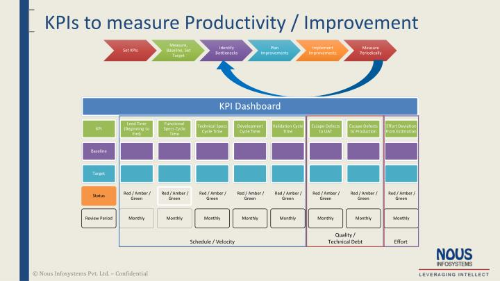 KPIs to measure Productivity / Improvement