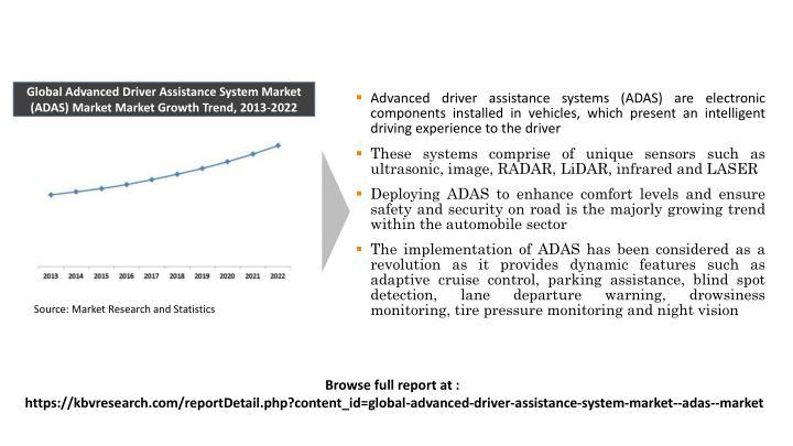Global Advanced Driver Assistance System Market (ADAS) Market Market Growth Trend, 2013-2022