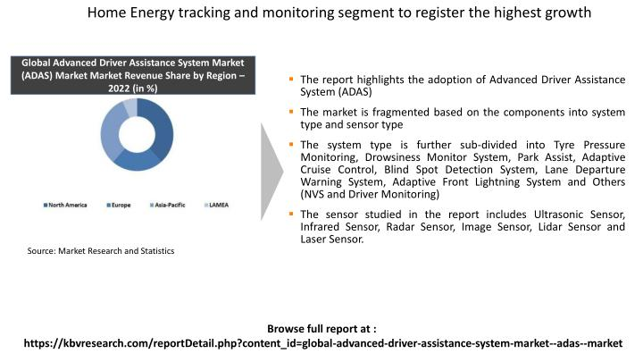 Home Energy tracking and monitoring segment to register the highest growth
