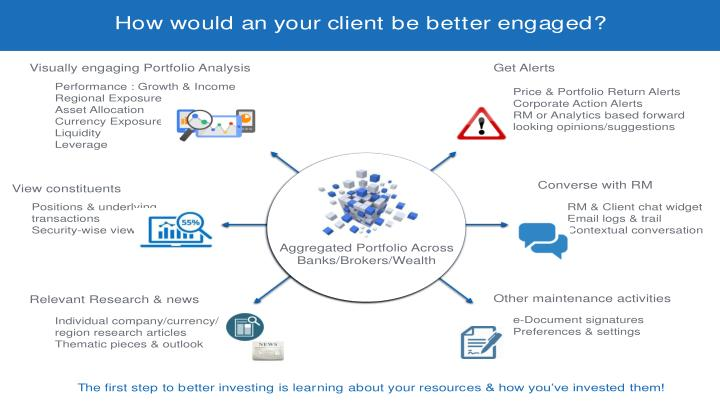 How would an your client be better engaged?