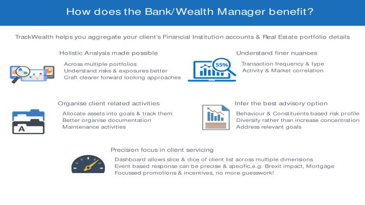 How does the Bank/Wealth Manager benefit?