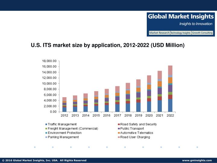 U.S. ITS market size by application, 2012-2022 (USD Million)