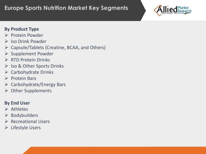 Europe Sports Nutrition Market