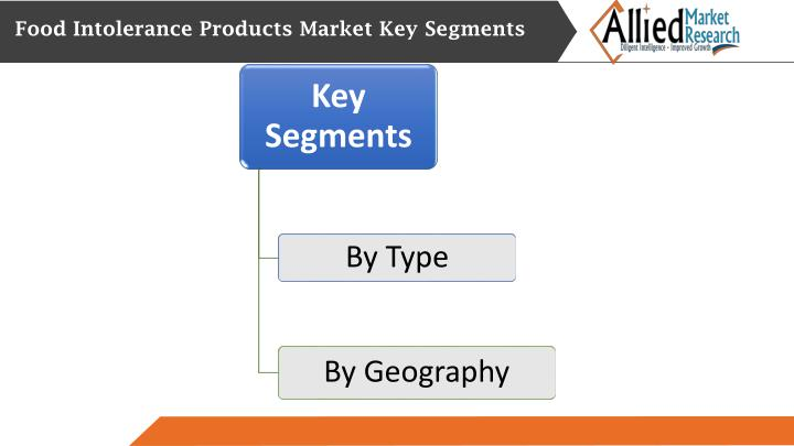 Food Intolerance Products Market Key Segments