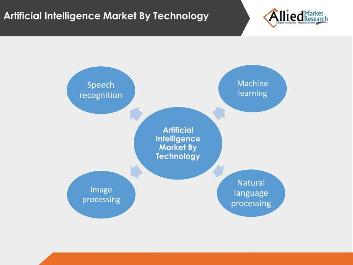 Artificial Intelligence Market By Technology