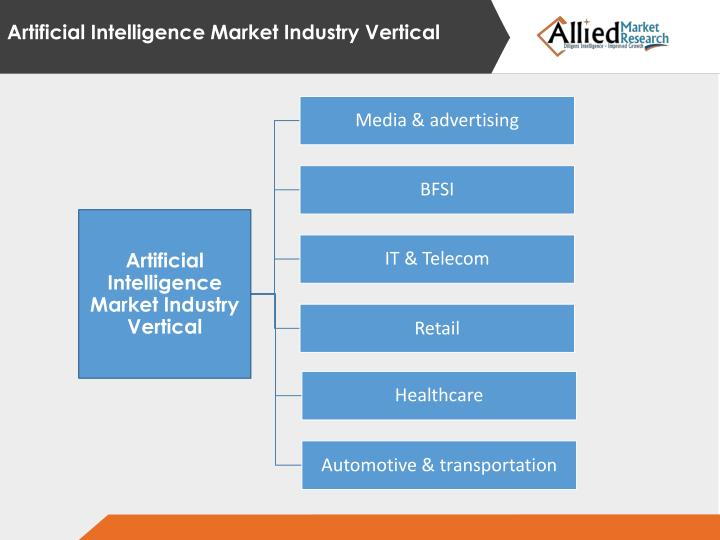 Artificial Intelligence Market Industry Vertical