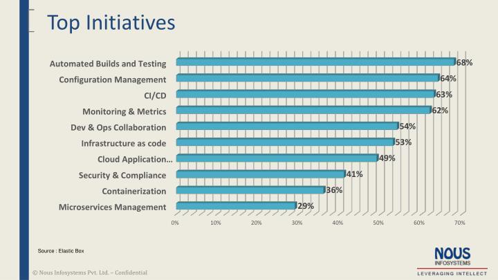 Top Initiatives
