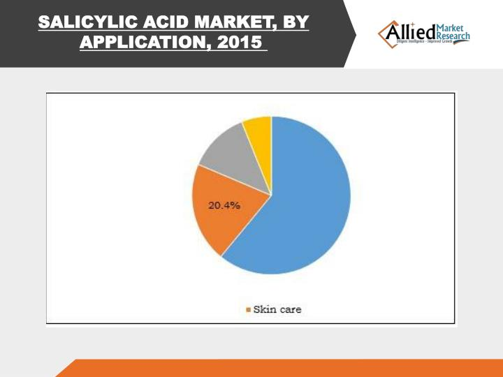 SALICYLIC ACID MARKET, BY APPLICATION, 2015