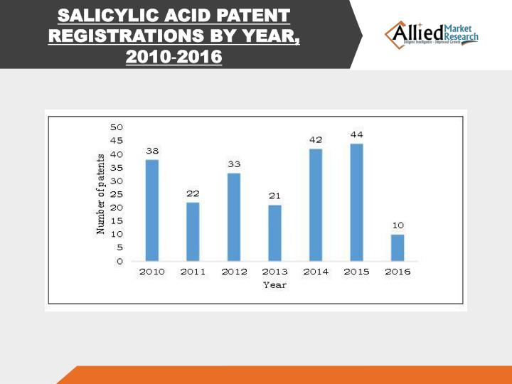 SALICYLIC ACID PATENT REGISTRATIONS BY YEAR, 2010‐2016