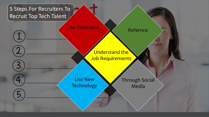 5 Steps For Recruiters To Recruit Top Tech Talent