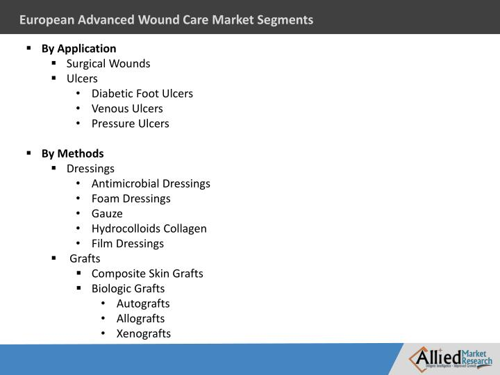 European Advanced Wound Care