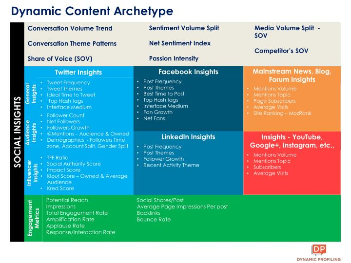 Dynamic Content Archetype