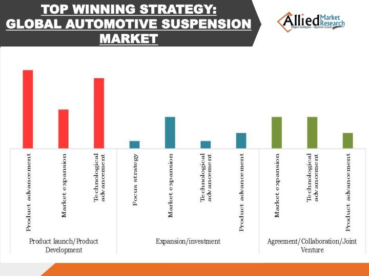 TOP WINNING STRATEGY: GLOBAL AUTOMOTIVE SUSPENSION