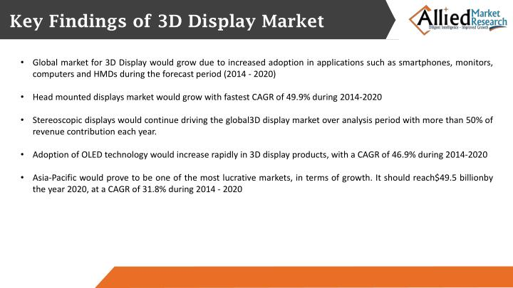 Key Findings of 3D Display Market