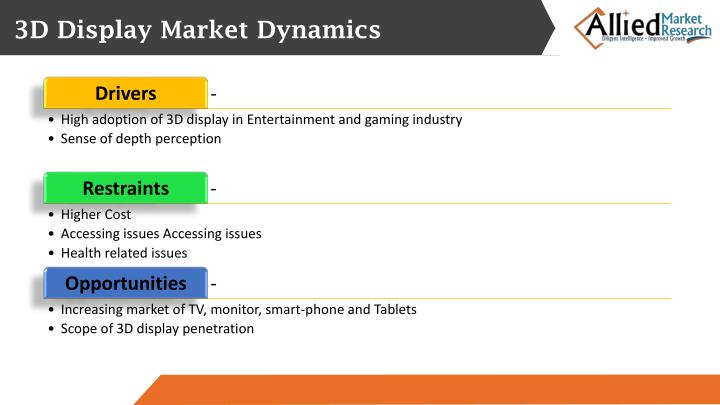 3D Display Market Dynamics