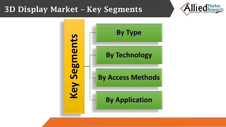 3D Display Market – Key Segments