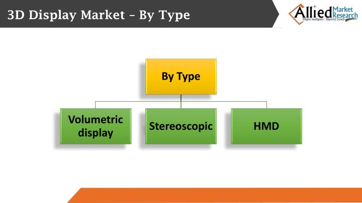 3D Display Market – By Type