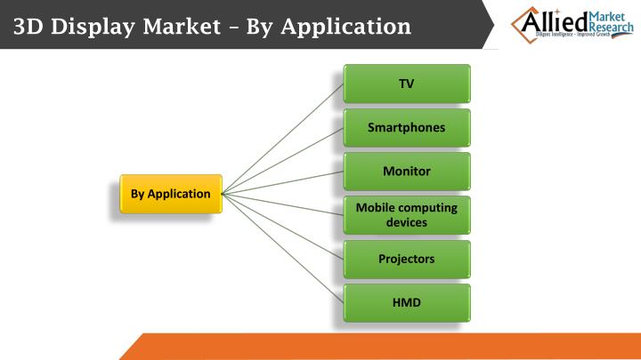 3D Display Market – By Application