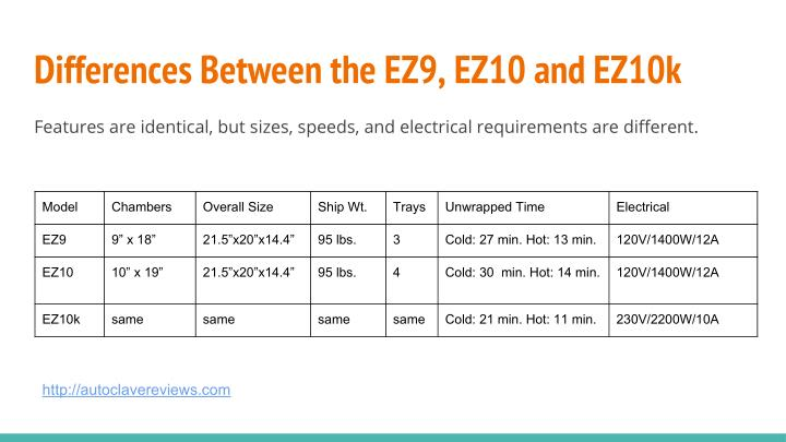 Differences Between the EZ9, EZ10 and EZ10k