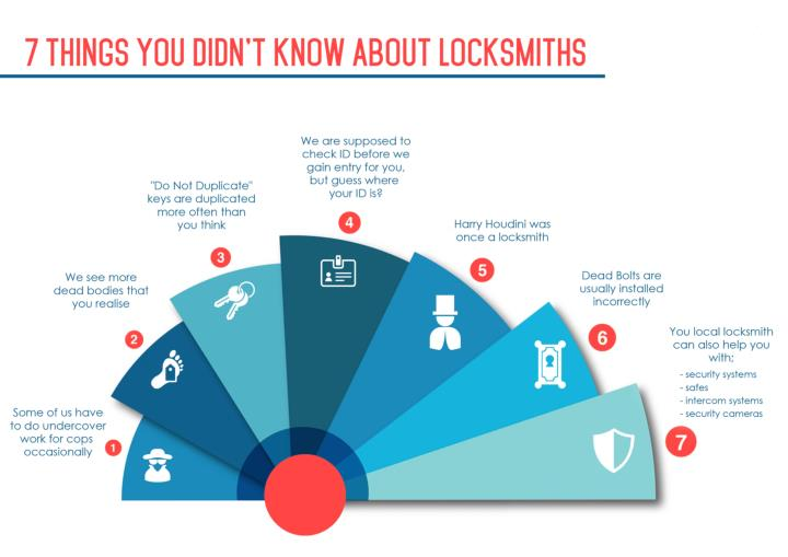 7 things you didn t know about locksmiths