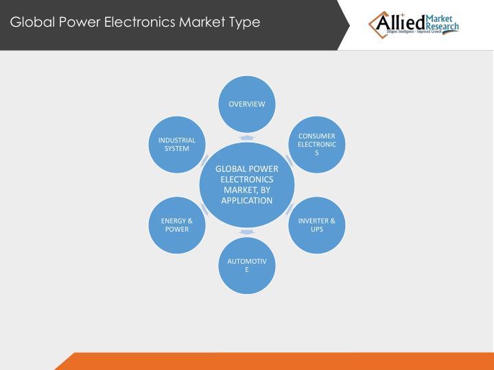 Global Power Electronics Market Type