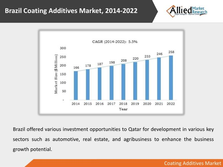 Brazil Coating Additives Market, 2014-2022