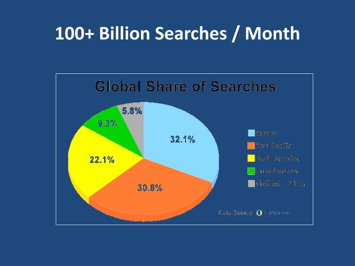 100+ Billion Searches / Month