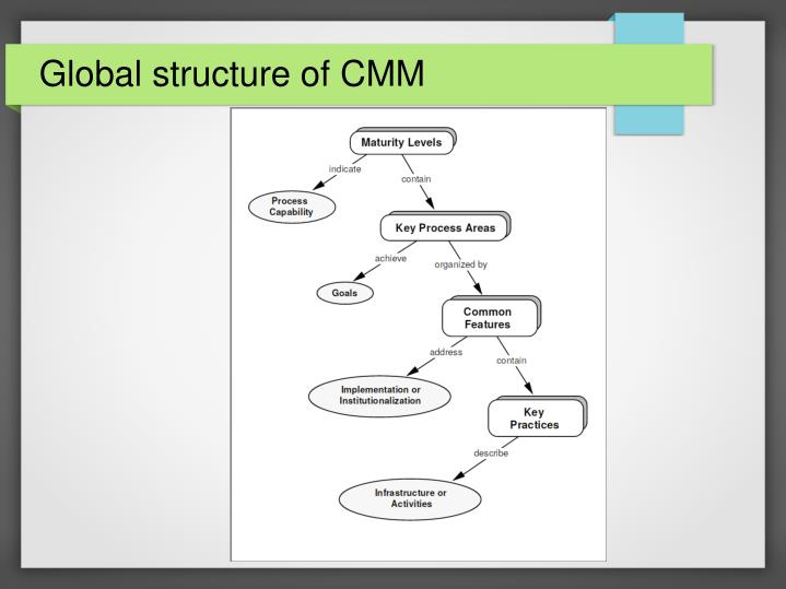 Global structure of CMM