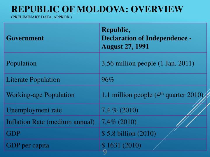 Republic of Moldova: overview