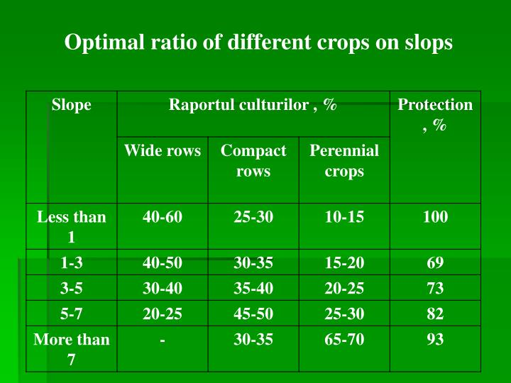 Optimal ratio of different crops on slops