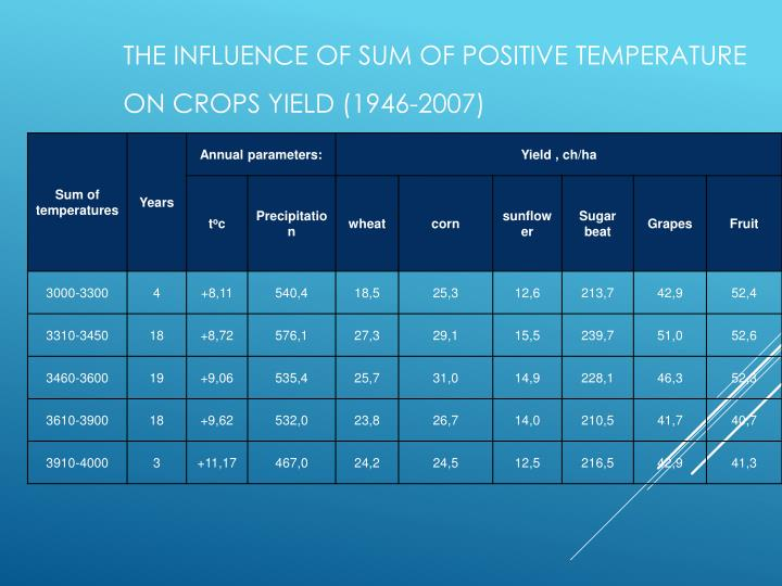 The Influence of sum of positive temperature  on crops yield (1946-2007)