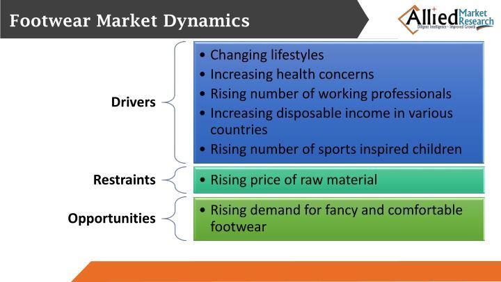 Footwear Market Dynamics