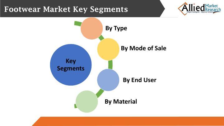 Footwear Market Key Segments