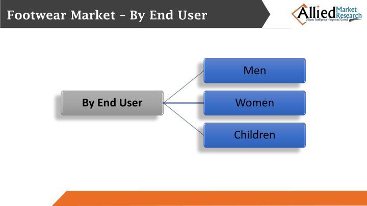 Footwear Market – By End User