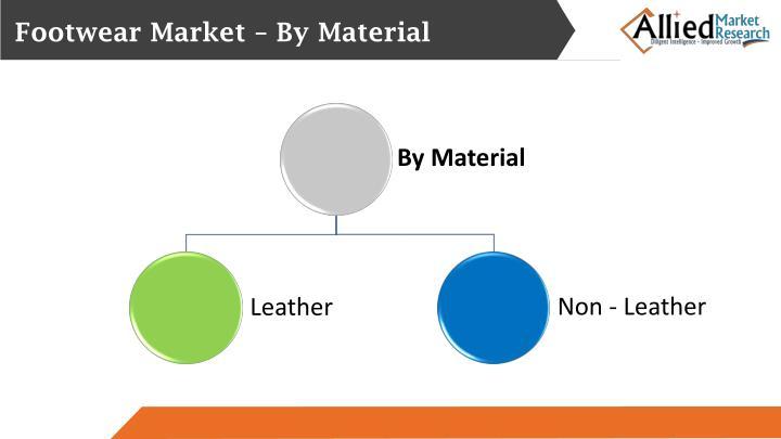 Footwear Market – By Material