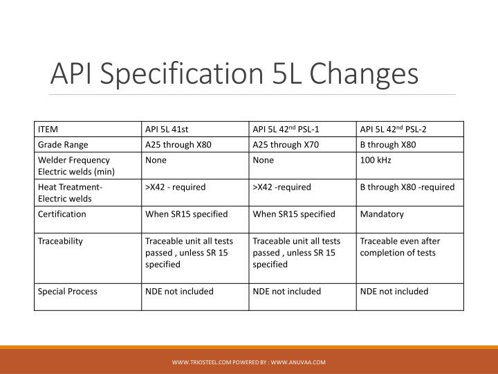 API Specification 5L Changes