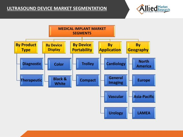 ULTRASOUND DEVICE MARKET