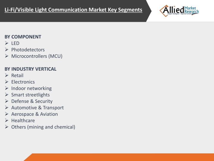 Li-Fi/Visible Light Communication Market