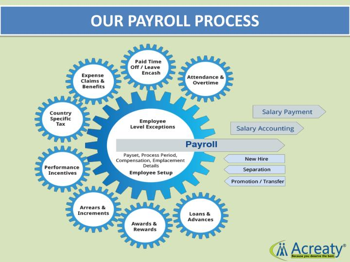 OUR PAYROLL PROCESS