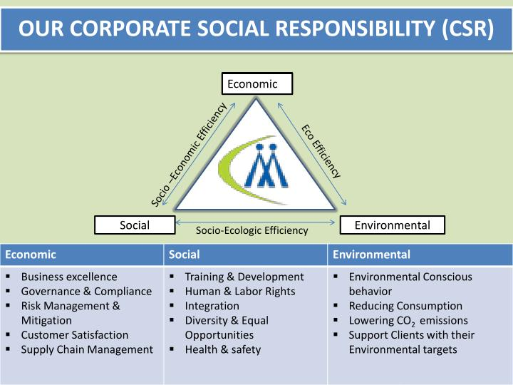 OUR CORPORATE SOCIAL RESPONSIBILITY (CSR)