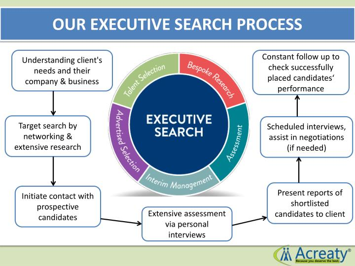 OUR EXECUTIVE SEARCH PROCESS
