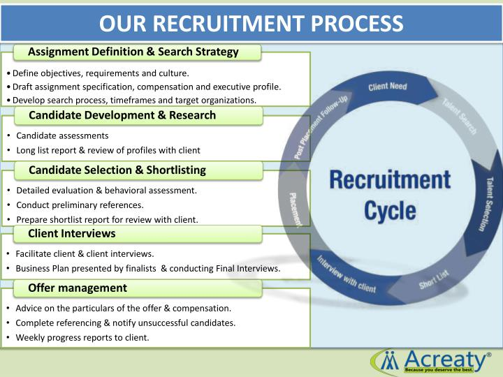 OUR RECRUITMENT PROCESS